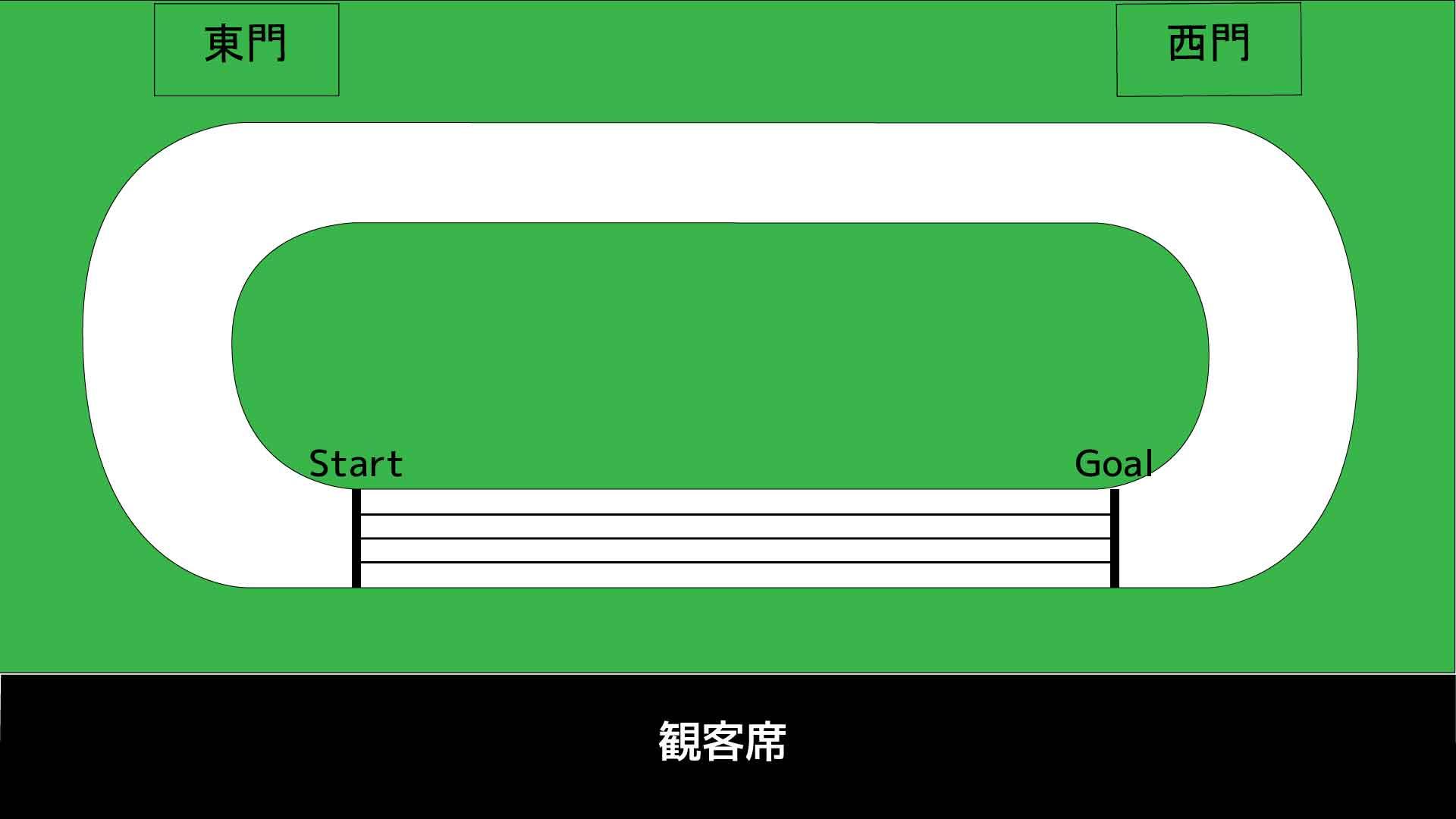 100メートルリレーのスタート・ゴール位置